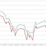 Giá vàng tăng mạnh, USD tự do mất mốc 21.200 đồng