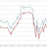 Giá vàng giảm, USD bật tăng sau 1 tuần đi ngang